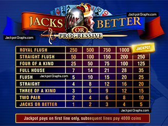 Play 10-Line Jacks or Better Videopoker Online